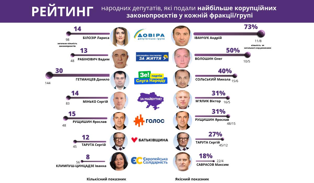 Хто з депутатів подає найбільше корупційних законопроєктів у кожній фракції та групі?