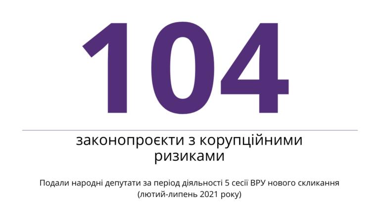 104 законопроєкти з корупційними ризиками подали нардепи за 5 сесію ВРУ